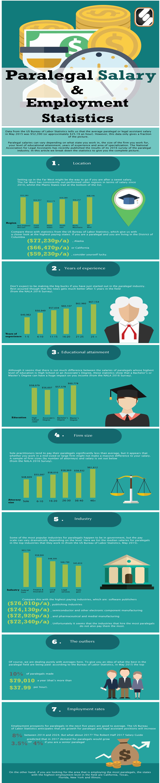 Paralegal Salary & Employment Statistics